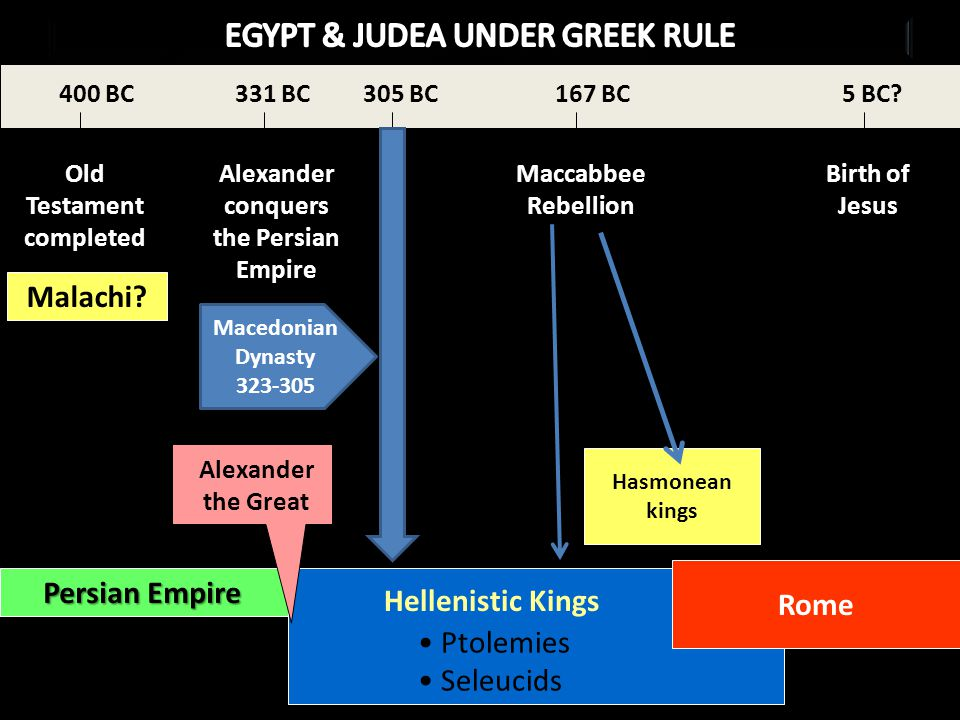 Amos Hasmonean kings Old Testament completed 400 BC Alexander conquers the Persian Empire 305 BC Maccabbee Rebellion 167 BC Birth of Jesus 5 BC.