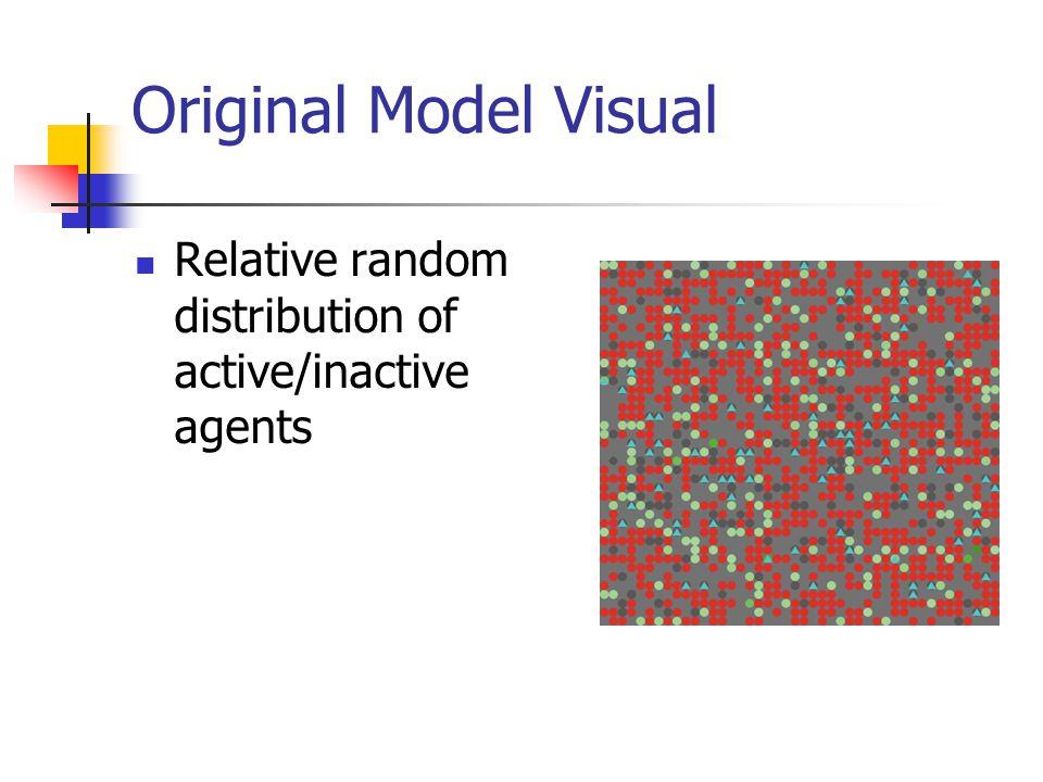 Original Model Visual Relative random distribution of active/inactive agents