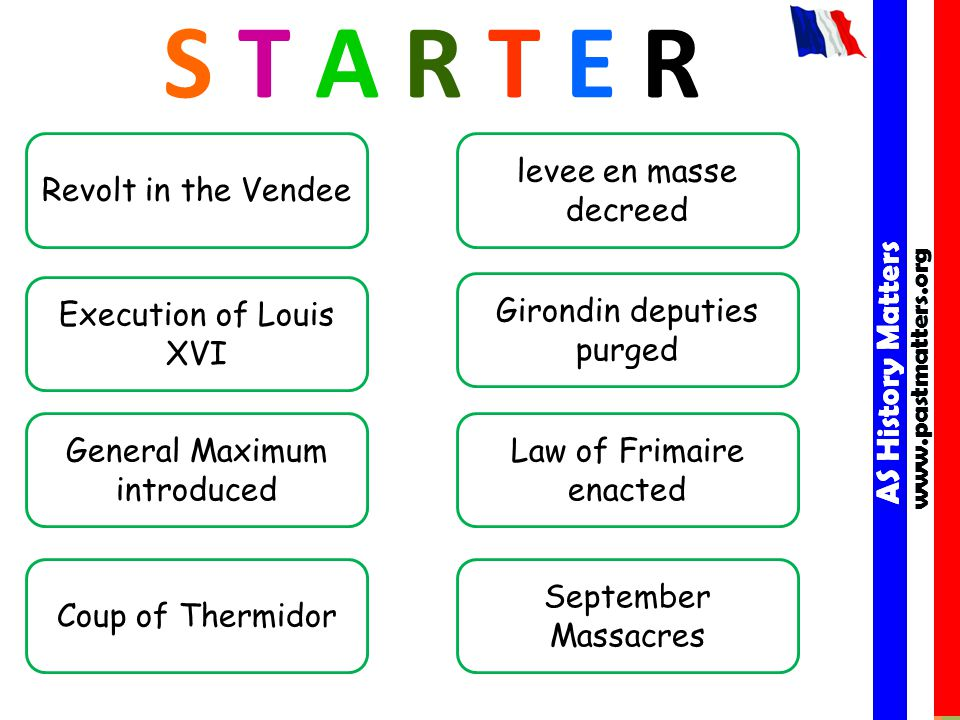 AS History Matters www.pastmatters.org AS History Matters www.pastmatters.org S T A R T E R September Massacres Execution of Louis XVI Revolt in the Vendee Girondin deputies purged levee en masse decreed General Maximum introduced Law of Frimaire enacted Coup of Thermidor