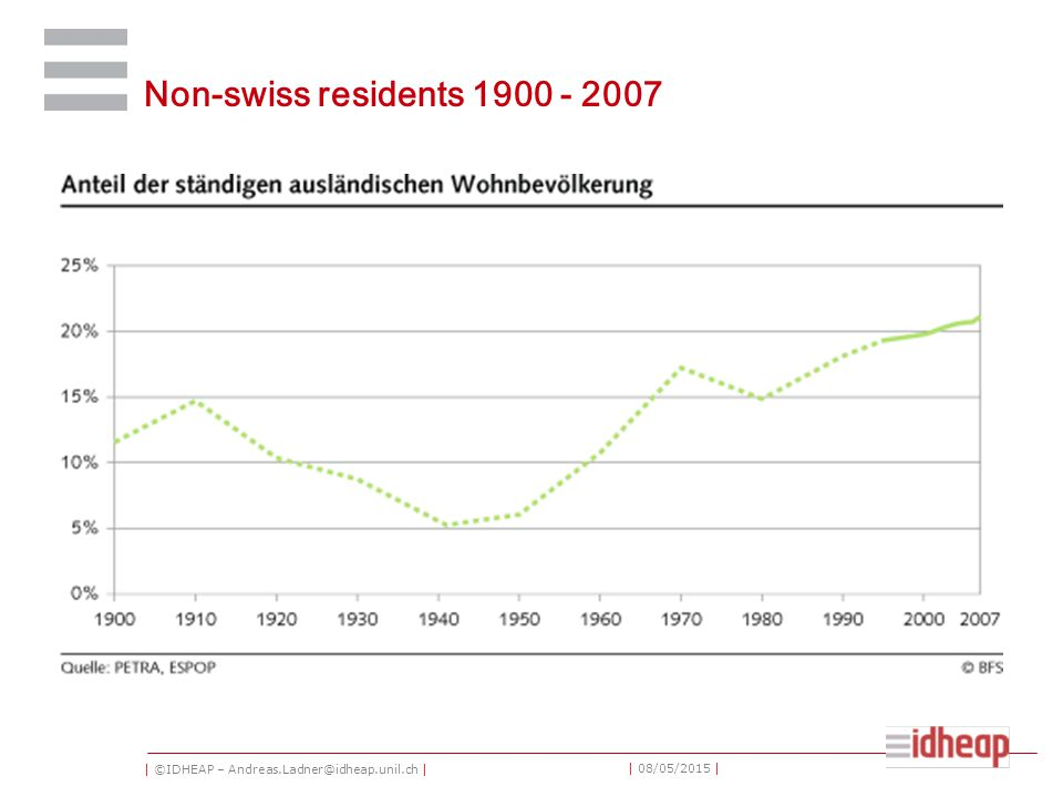 | ©IDHEAP – Andreas.Ladner@idheap.unil.ch | | 08/05/2015 | Non-swiss residents 1900 - 2007