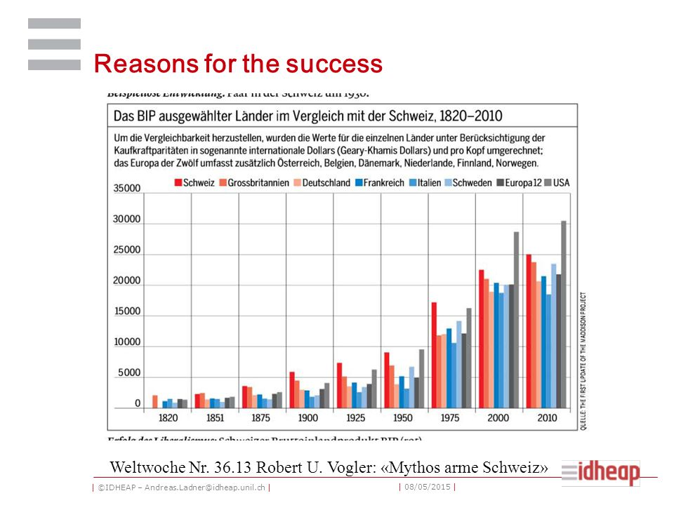 | ©IDHEAP – Andreas.Ladner@idheap.unil.ch | | 08/05/2015 | Reasons for the success Weltwoche Nr.