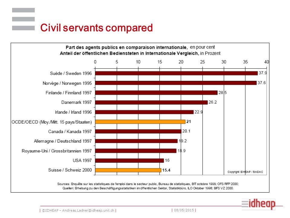| ©IDHEAP – Andreas.Ladner@idheap.unil.ch | | 08/05/2015 | Civil servants compared