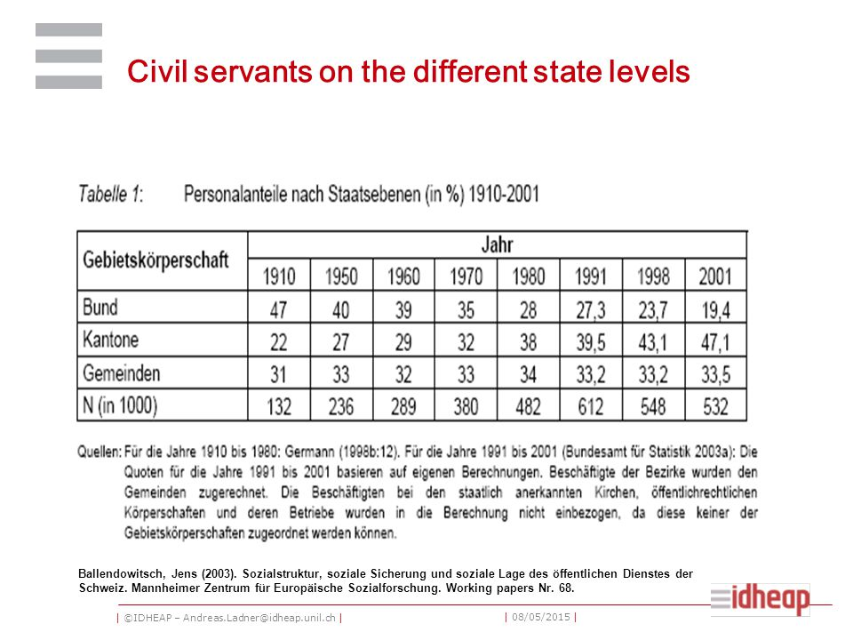 | ©IDHEAP – Andreas.Ladner@idheap.unil.ch | | 08/05/2015 | Civil servants on the different state levels Ballendowitsch, Jens (2003).