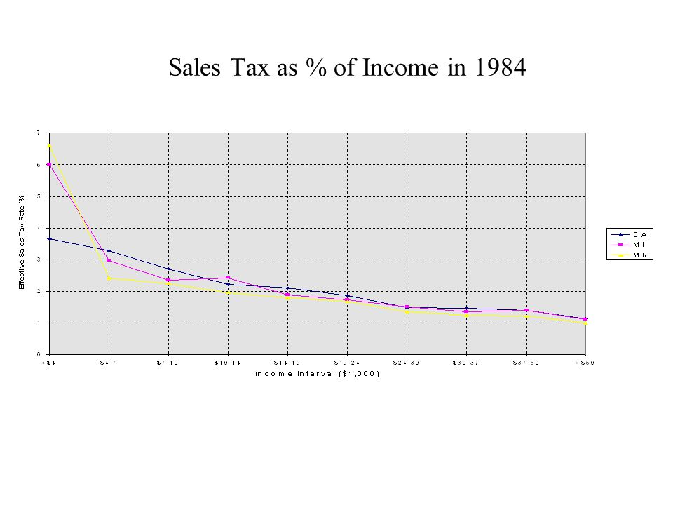 Sales Tax as % of Income in 1984