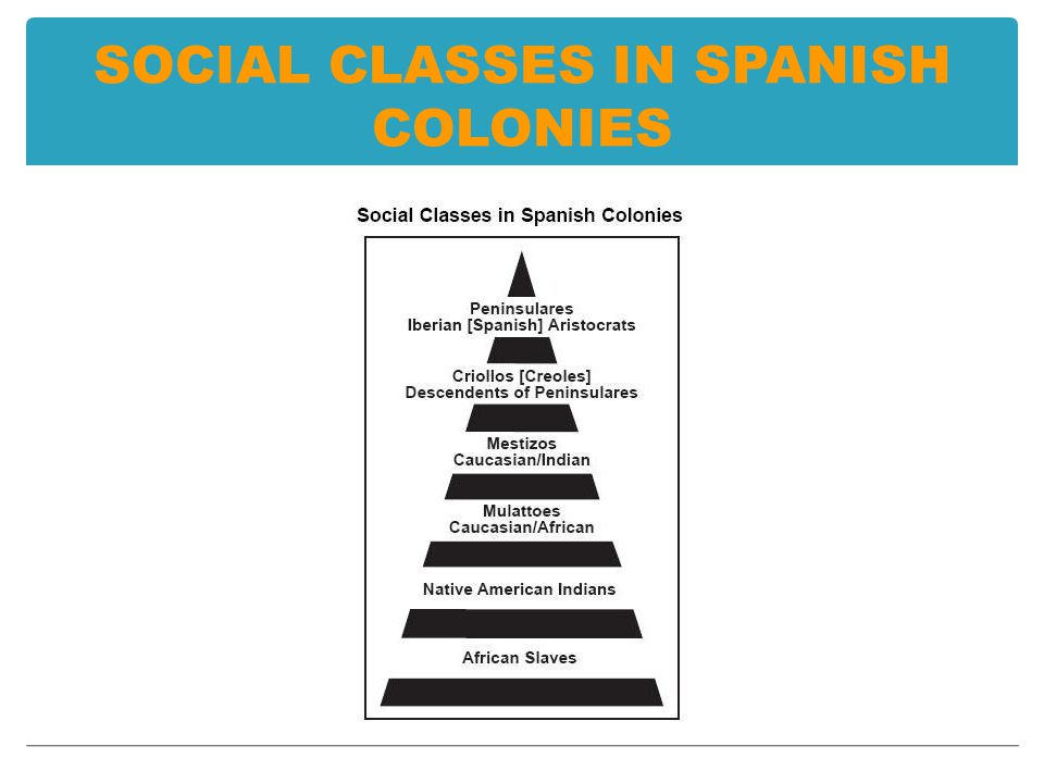 SOCIAL CLASSES IN SPANISH COLONIES
