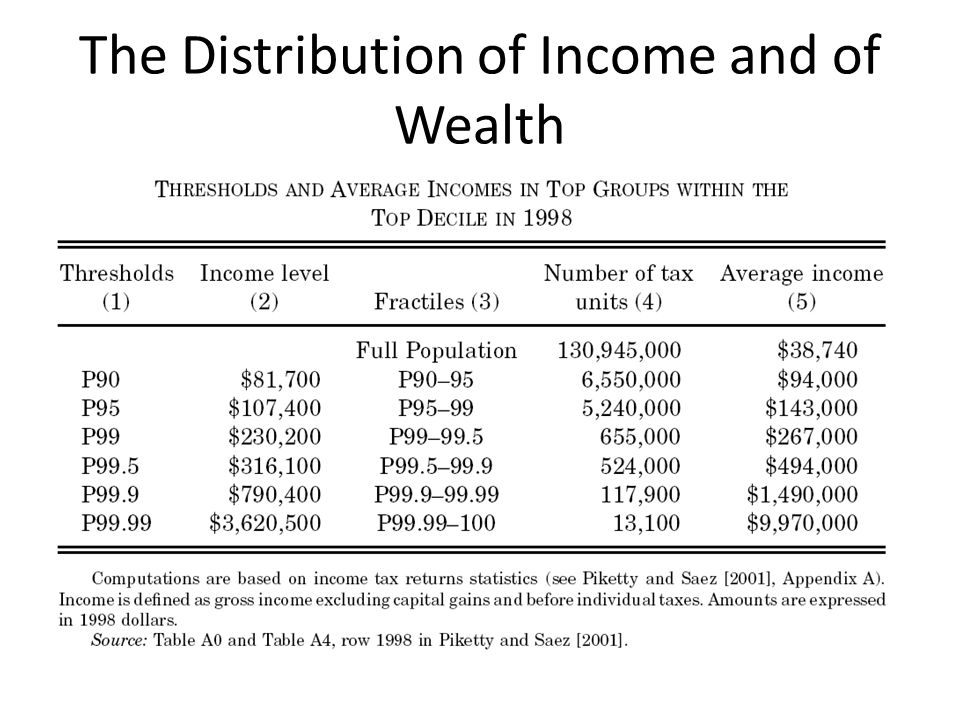 The Distribution of Income and of Wealth
