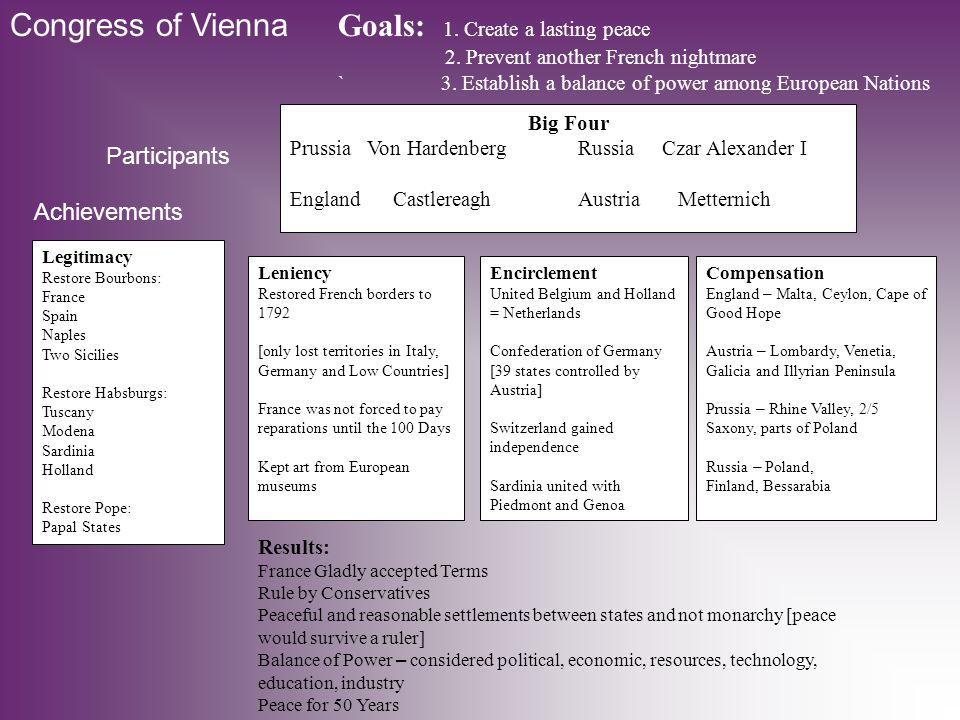 Congress of Vienna Goals: 1. Create a lasting peace 2.