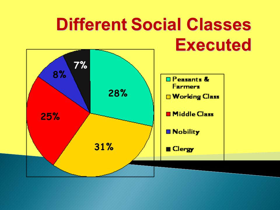 Different Social Classes Executed 28% 31% 25% 8% 7%