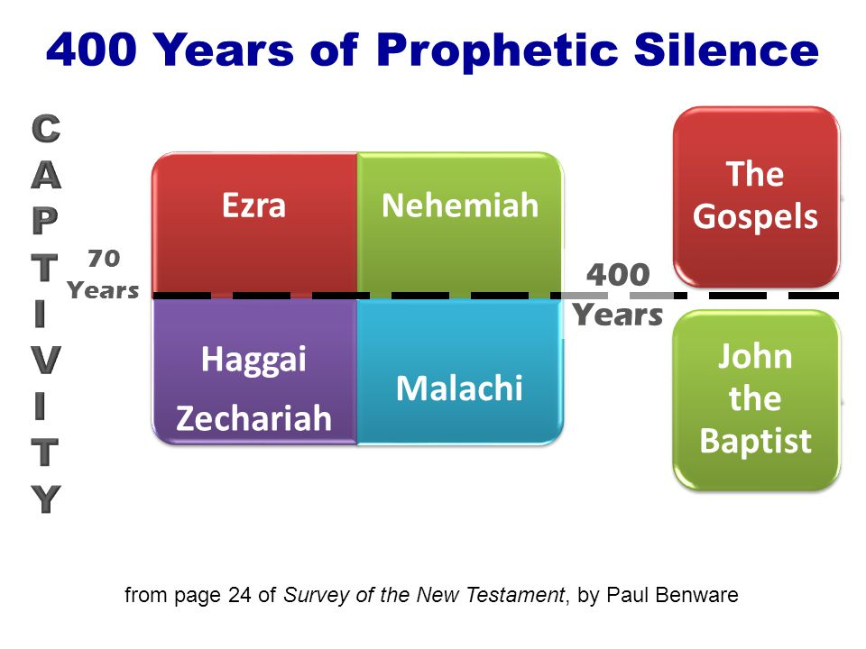 The Historical Background to the New Testament I.The Political Background A.The Persian Period - 538 B.C.