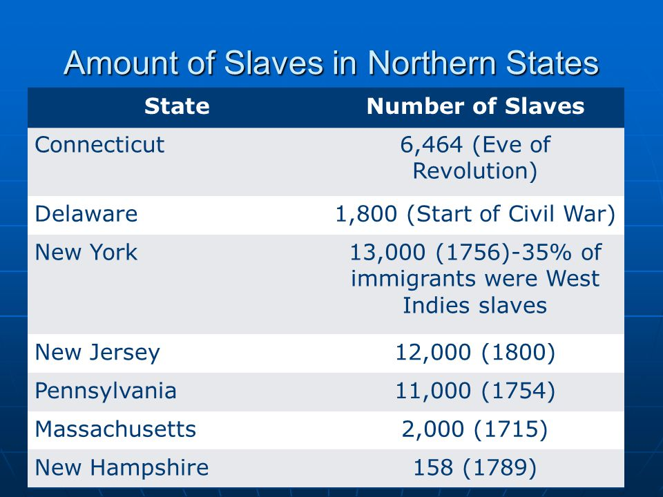Amount of Slaves in Northern States StateNumber of Slaves Connecticut6,464 (Eve of Revolution) Delaware1,800 (Start of Civil War) New York13,000 (1756)-35% of immigrants were West Indies slaves New Jersey12,000 (1800) Pennsylvania11,000 (1754) Massachusetts2,000 (1715) New Hampshire158 (1789)