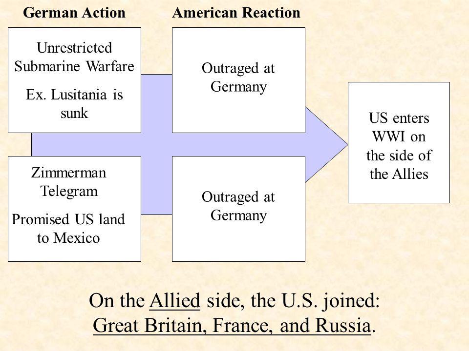 German ActionAmerican Reaction Unrestricted Submarine Warfare Ex.