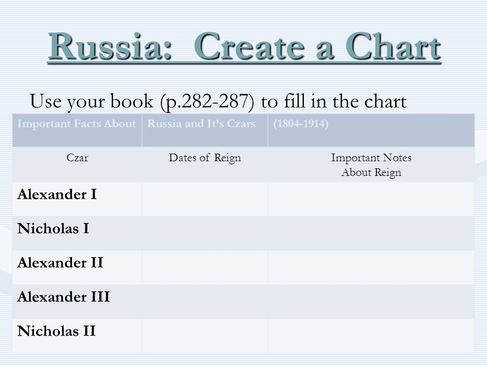 Russia: Create a Chart Use your book (p.282-287) to fill in the chart Important Facts AboutRussia and It's Czars(1804-1914) CzarDates of ReignImportan