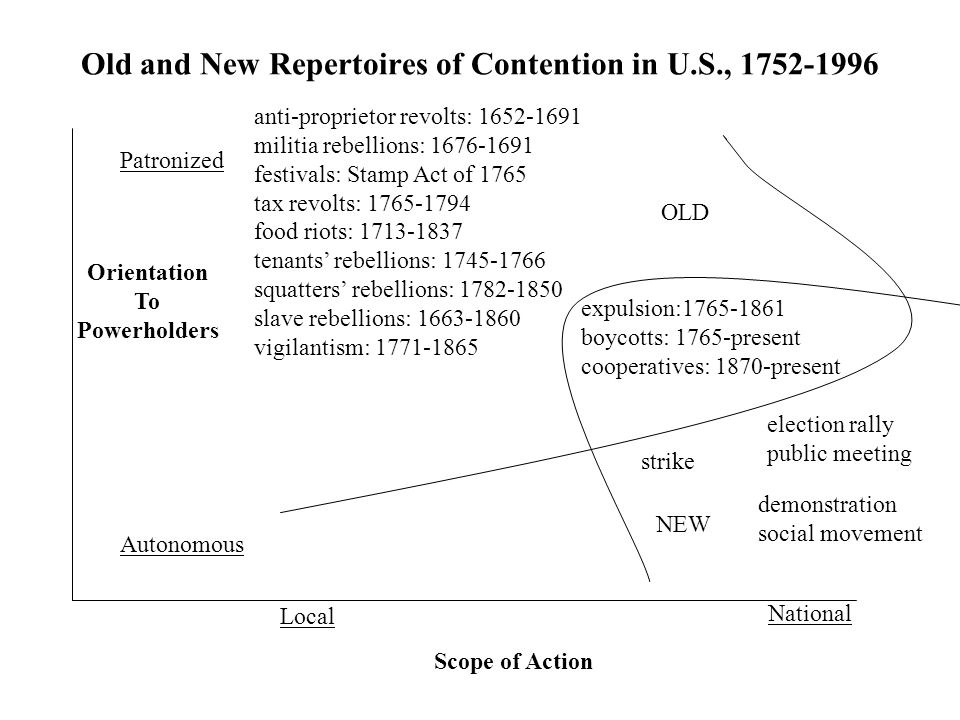 Old and New Repertoires of Contention in U.S., 1752-1996 Patronized Autonomous Orientation To Powerholders Scope of Action Local National anti-proprietor revolts: 1652-1691 militia rebellions: 1676-1691 festivals: Stamp Act of 1765 tax revolts: 1765-1794 food riots: 1713-1837 tenants' rebellions: 1745-1766 squatters' rebellions: 1782-1850 slave rebellions: 1663-1860 vigilantism: 1771-1865 expulsion:1765-1861 boycotts: 1765-present cooperatives: 1870-present strike election rally public meeting demonstration social movement OLD NEW