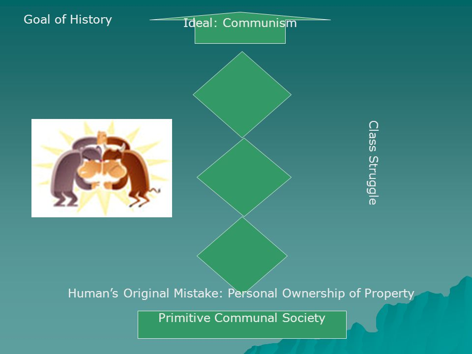 Class Struggle Human's Original Mistake: Personal Ownership of Property Primitive Communal Society Ideal: Communism Goal of History