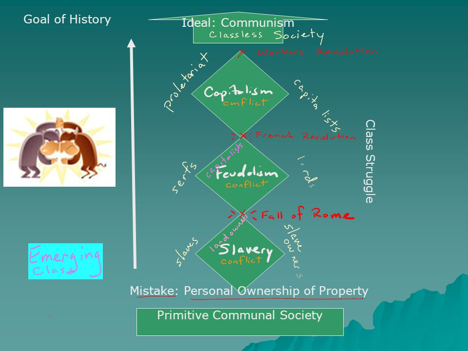 Class Struggle Mistake: Personal Ownership of Property Primitive Communal Society Ideal: Communism Goal of History
