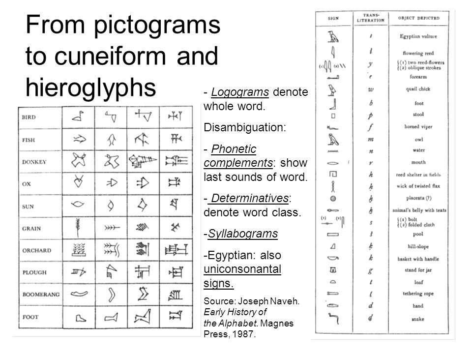 Alphabet: the principle of acrophony Egyptian uniconsonantal signs.