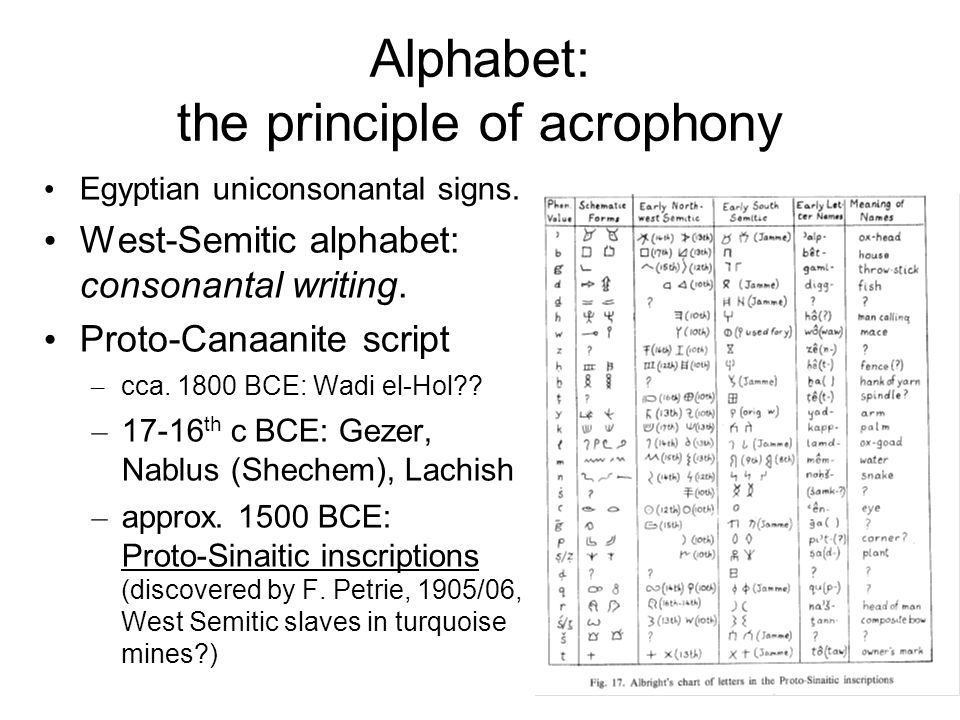 West-Semitic consonantal writings based on the principle of acrophony West-Semitic alphabet: strongly influenced by Egyptian uniconsonantal signs.