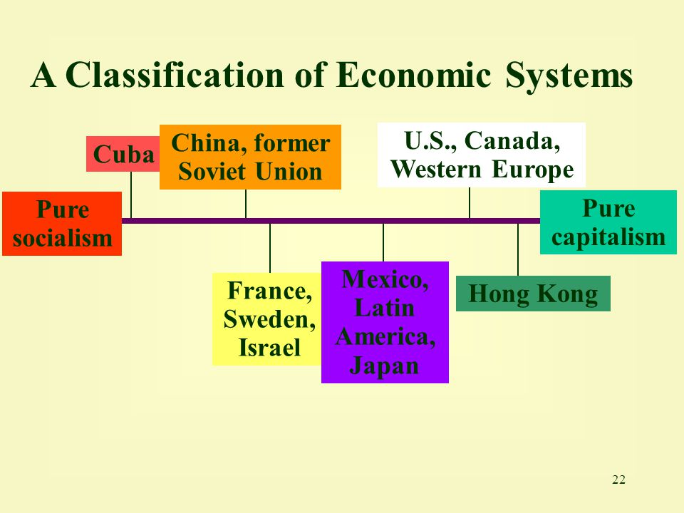 22 A Classification of Economic Systems Cuba Pure socialism Hong Kong U.S., Canada, Western Europe France, Sweden, Israel Mexico, Latin America, Japan