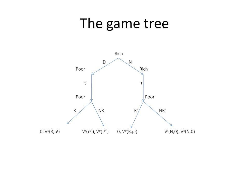 The game tree Rich D N PoorRich τ τ Poor Poor R NR R' NR' 0, V p (R,μ s ) V r (τ p* ), V p (τ p* ) 0, V p (R,μ s ) V r (N,0), V p (N,0)