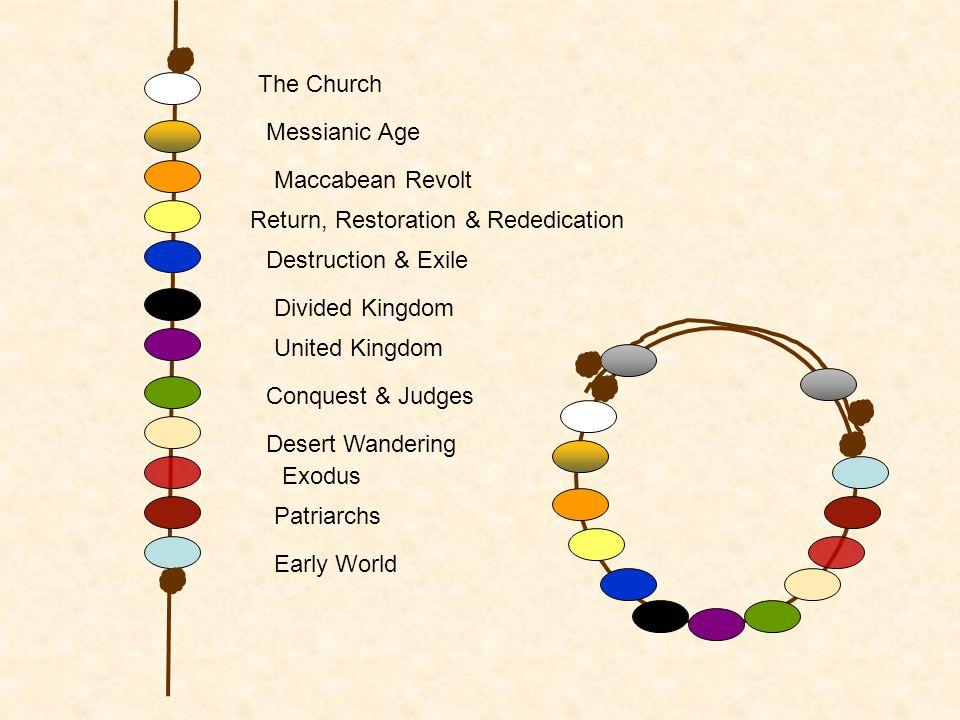 Early World Patriarchs Exodus Desert Wandering Conquest & Judges United Kingdom Divided Kingdom Destruction & Exile Return, Restoration & Rededication Maccabean Revolt Messianic Age The Church