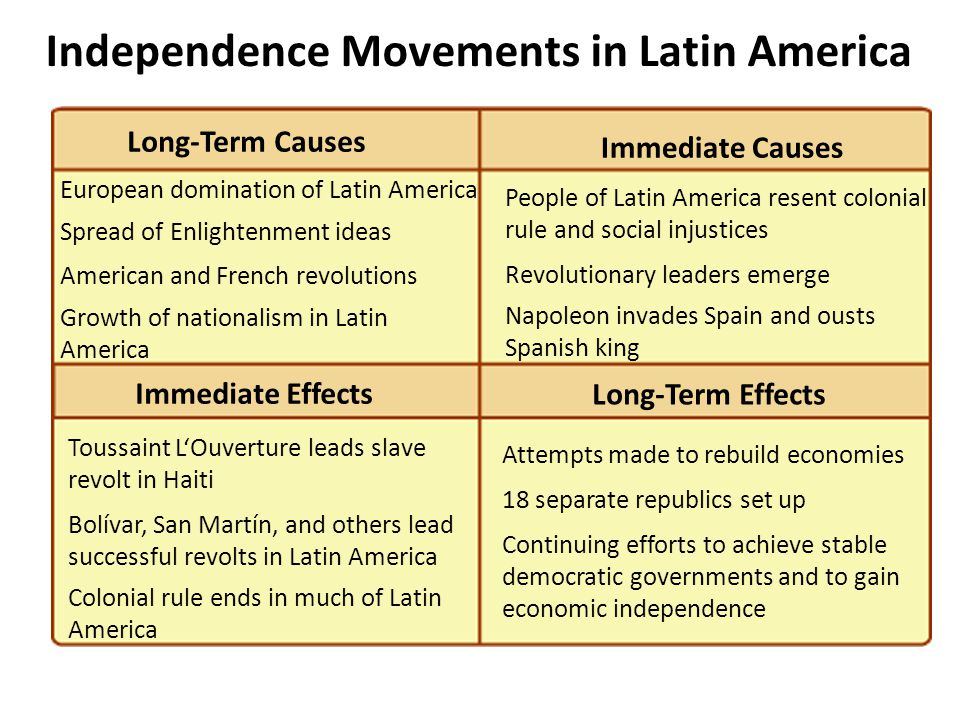 Independence Movements in Latin America 3 European domination of Latin America Spread of Enlightenment ideas American and French revolutions Growth of