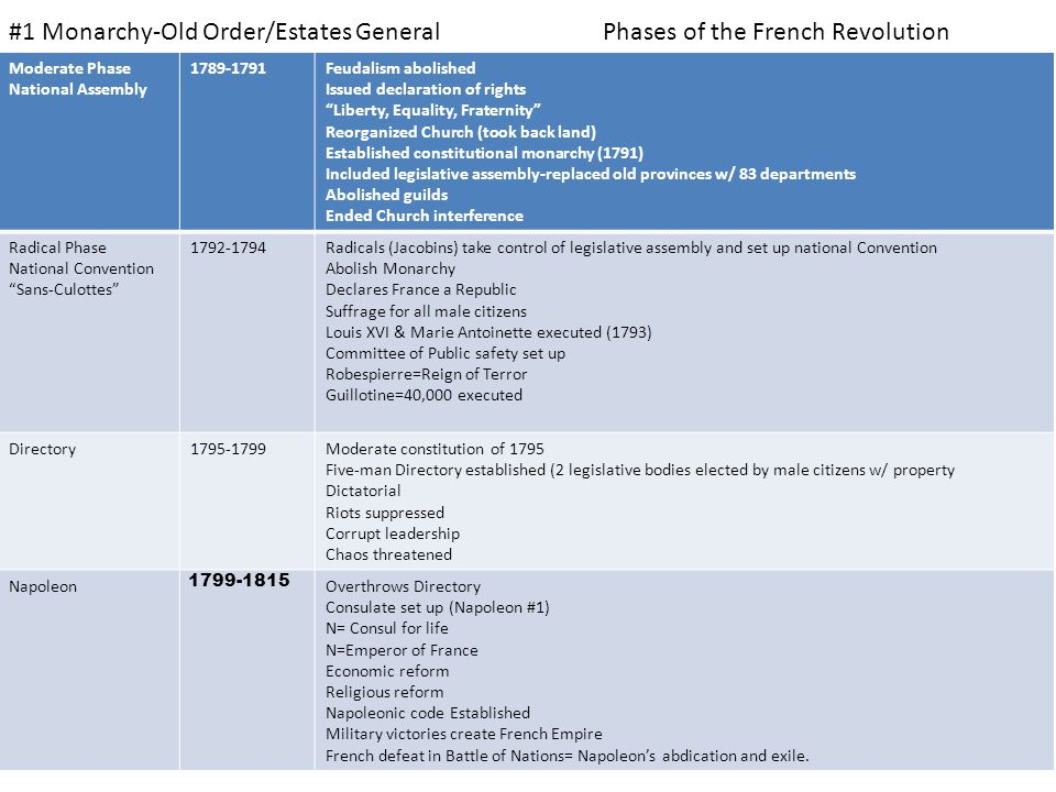 France after Revolution 1816-1824 Louis XVIII rules – Issued Charter of French Liberties – 2 house legislature – Limited freedom of press 1824-1830 Charles X – Rejected Charter – Absolute Ruler – Abdicated
