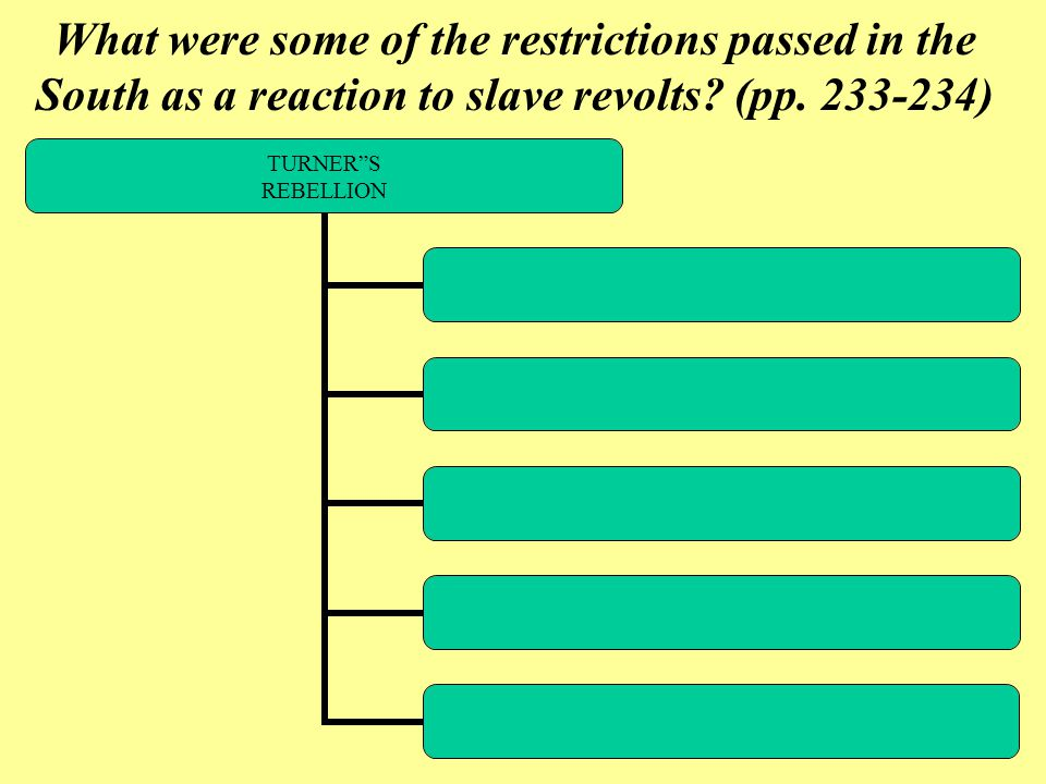 What were some of the restrictions passed in the South as a reaction to slave revolts.