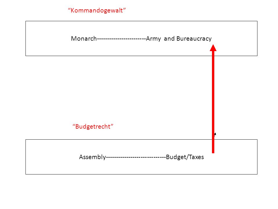 "Monarch------------------------Army and Bureaucracy Assembly-----------------------------Budget/Taxes ""Kommandogewalt"" ""Budgetrecht"""