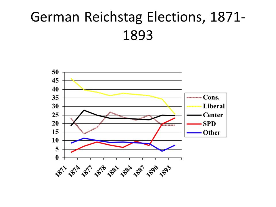 German Reichstag Elections, 1871- 1893