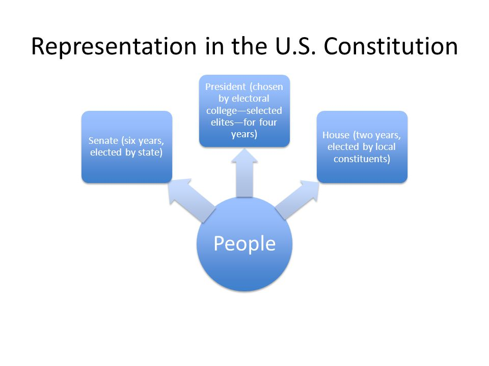 Representation in the U.S. Constitution People Senate (six years, elected by state) President (chosen by electoral college—selected elites—for four ye