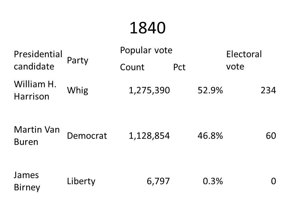 1840 Presidential candidate Party Popular vote Electoral vote CountPct William H. Harrison Whig1,275,39052.9%234 Martin Van Buren Democrat1,128,85446.