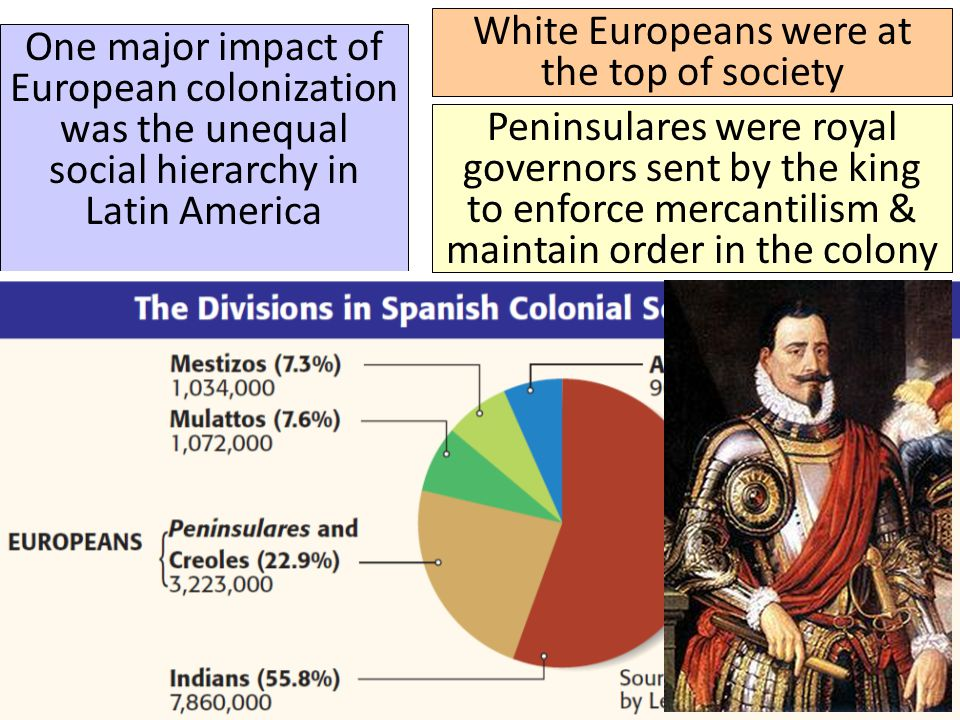 ■ Text One major impact of European colonization was the unequal social hierarchy in Latin America White Europeans were at the top of society Peninsul