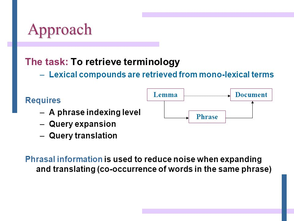 Approach The task: To retrieve terminology –Lexical compounds are retrieved from mono-lexical terms Requires –A phrase indexing level –Query expansion –Query translation Phrasal information is used to reduce noise when expanding and translating (co-occurrence of words in the same phrase) LemmaDocument Phrase