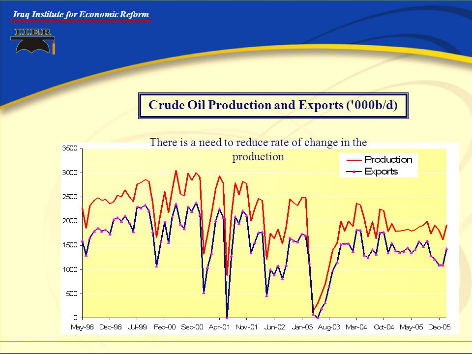 Iraq Institute for Economic Reform Crude Oil Production and Exports ( 000b/d) There is a need to reduce rate of change in the production