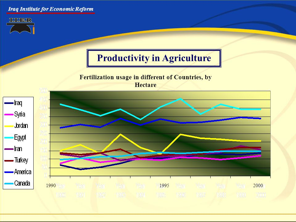 Iraq Institute for Economic Reform Productivity in Agriculture 1990 1995 2000 Fertilization usage in different of Countries, by Hectare