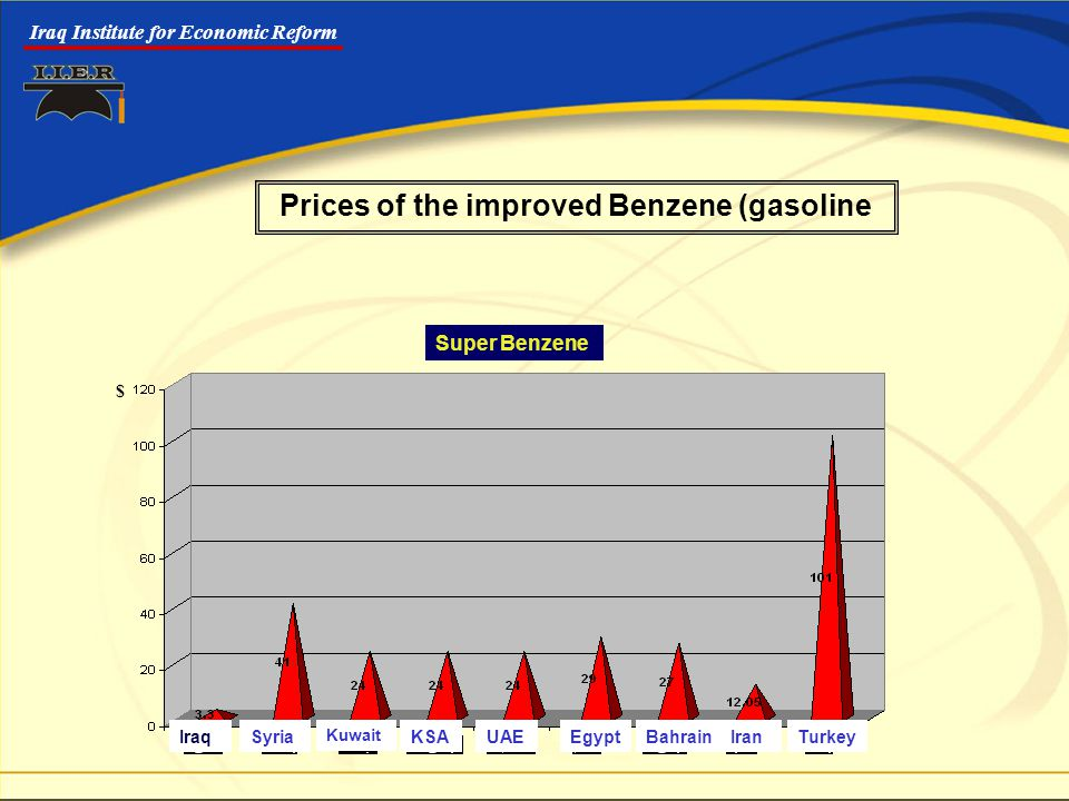 Iraq Institute for Economic Reform Super Benzene IraqSyria Kuwait KSAUAEEgyptBahrainIranTurkey Prices of the improved Benzene (gasoline $