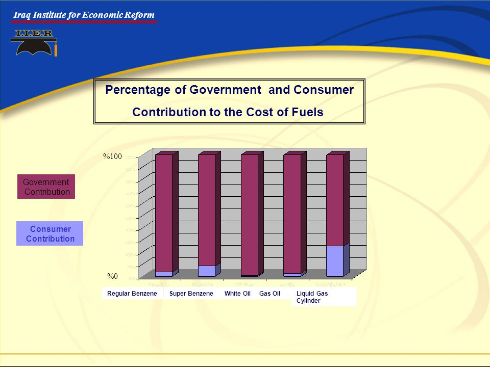 Iraq Institute for Economic Reform Regular BenzeneSuper BenzeneWhite OilGas OilLiquid Gas Cylinder Consumer Contribution Government Contribution Percentage of Government and Consumer Contribution to the Cost of Fuels %100 %0