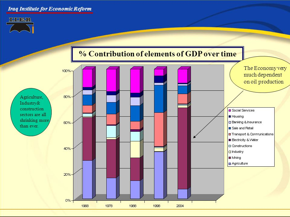 Iraq Institute for Economic Reform % Contribution of elements of GDP over time The Economy very much dependent on oil production Agriculture, Industry& construction sectors are all shrinking more than ever.