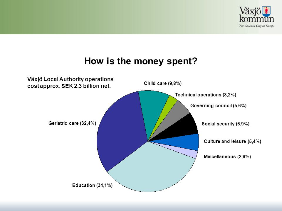 External revenues State subsidy (19,9%) Financial revenues (1,8%) Fees (8,2%) Miscellaneous (8,8%) Tax (61,3%)