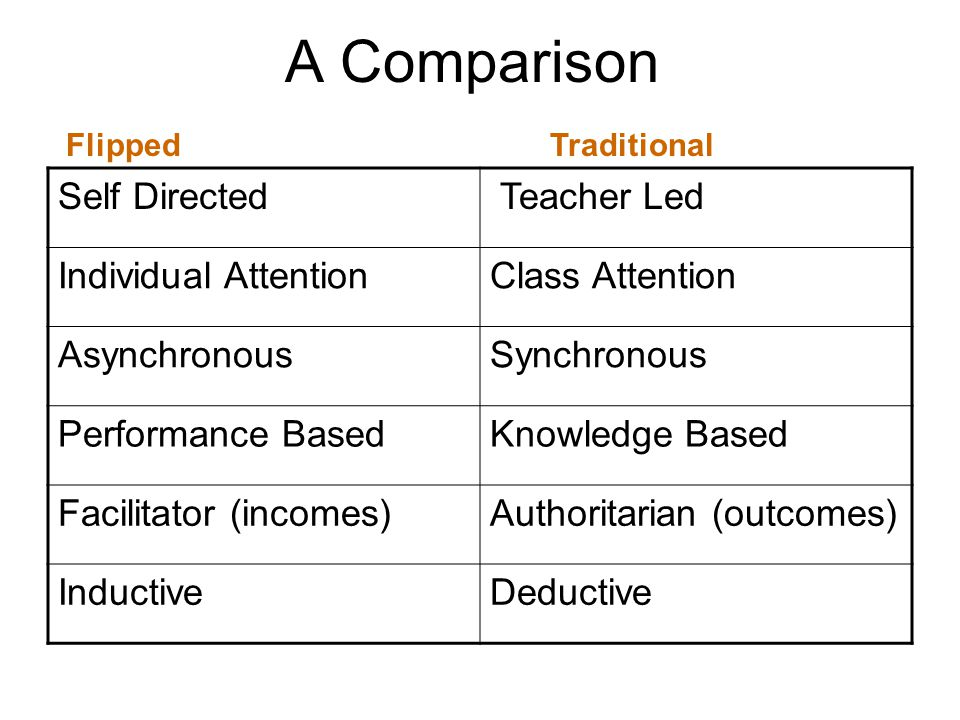 A Comparison Self Directed Teacher Led Individual AttentionClass Attention AsynchronousSynchronous Performance BasedKnowledge Based Facilitator (incomes)Authoritarian (outcomes) InductiveDeductive Flipped Traditional