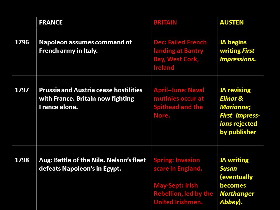 FRANCEBRITAINAUSTEN 1796Napoleon assumes command of French army in Italy. Dec: Failed French landing at Bantry Bay, West Cork, Ireland JA begins writi