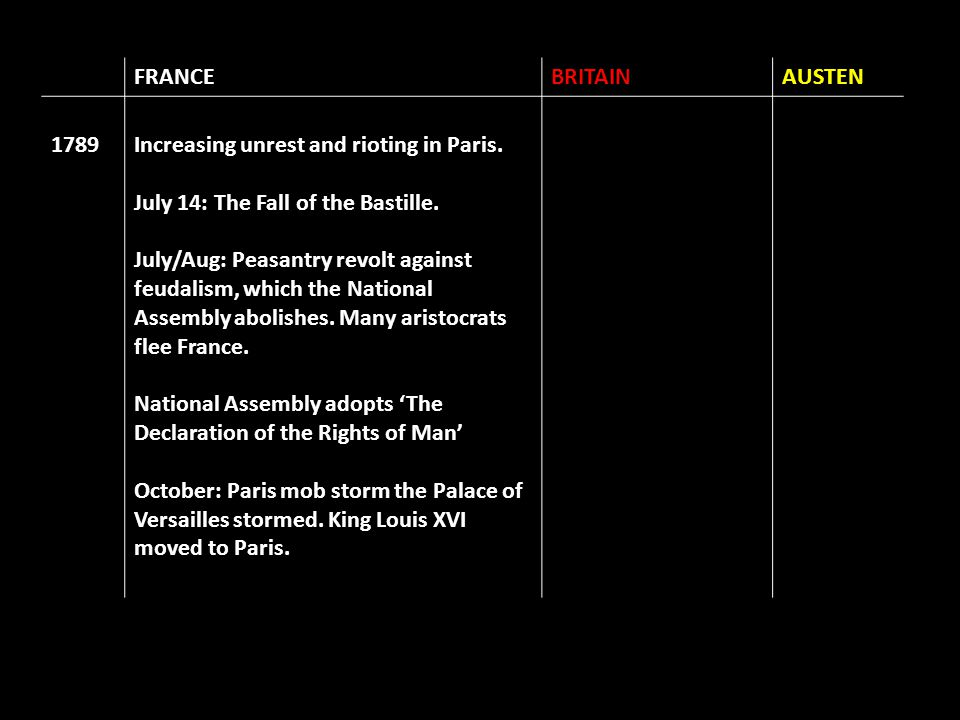 FRANCEBRITAINAUSTEN 1789Increasing unrest and rioting in Paris. July 14: The Fall of the Bastille. July/Aug: Peasantry revolt against feudalism, which