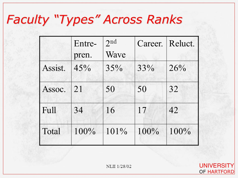 NLII 1/28/02 Rank Profiles Across Types AssistantAssoc.Full Entrepre.34%15%40% 2 nd Wave557238 Career 3 4 2 Reluct.