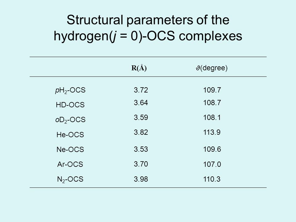 Structural parameters of the hydrogen(j = 0)-OCS complexes R(Å) pH 2 -OCS HD-OCS oD 2 -OCS He-OCS Ne-OCS Ar-OCS N 2 -OCS (degree) 3.72 3.64 3.59 3.82 3.53 3.70 3.98 109.7 108.7 108.1 113.9 109.6 107.0 110.3