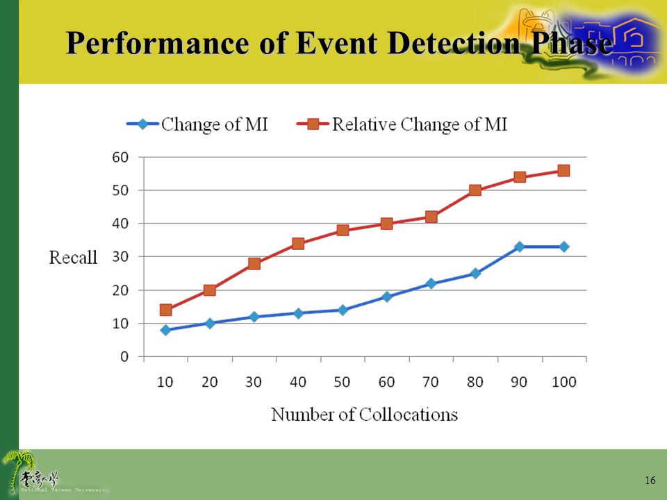 16 Performance of Event Detection Phase