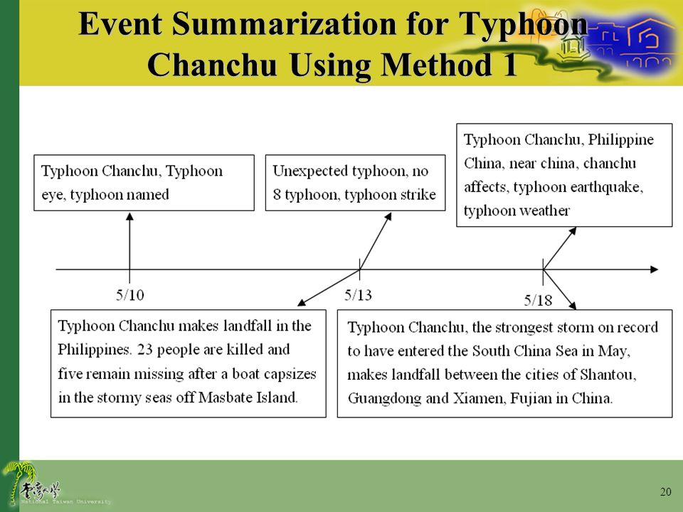 20 Event Summarization for Typhoon Chanchu Using Method 1