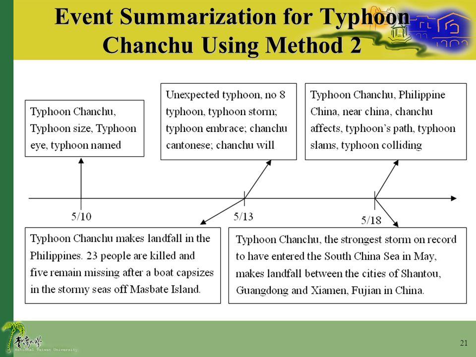 21 Event Summarization for Typhoon Chanchu Using Method 2