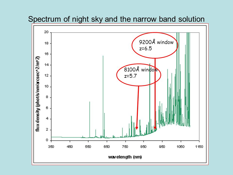Spectrum of night sky and the narrow band solution 8100Å window z=5.7 9200Å window z=6.5