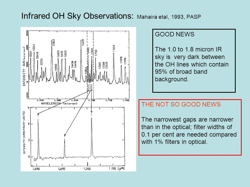 Infrared OH Sky Observations: Mahaira etal, 1993, PASP GOOD NEWS The 1.0 to 1.8 micron IR sky is very dark between the OH lines which contain 95% of broad band background.