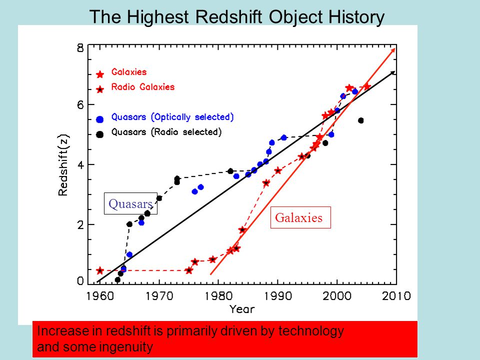 The Highest Redshift Object History Galaxies Quasars Increase in redshift is primarily driven by technology and some ingenuity